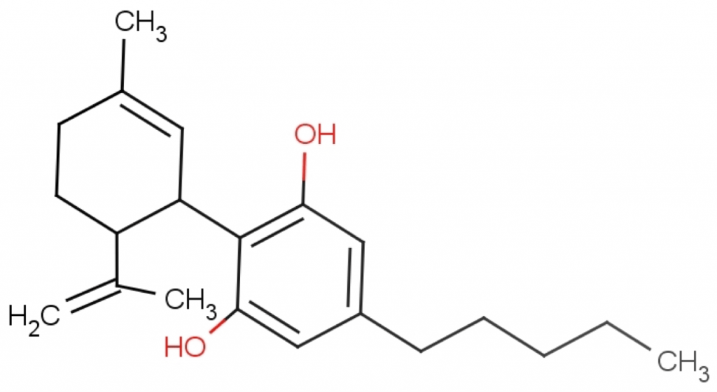 Cannabinoids activate receptors such as GPR55, shown to relieve pain and reduce inflammation.